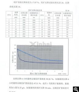 Resultado do teste de sedimentação de rejeitos e curva de sedimentação