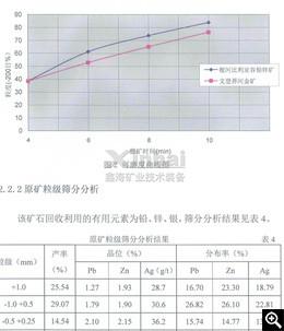 Resultados da análise de triagem de tamanho de partículas de minério bruto e análise de triagem