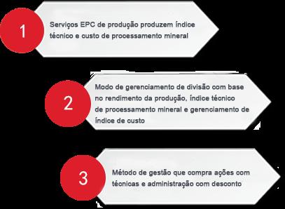 Suporte técnico do concentrador e gerenciamento de operações