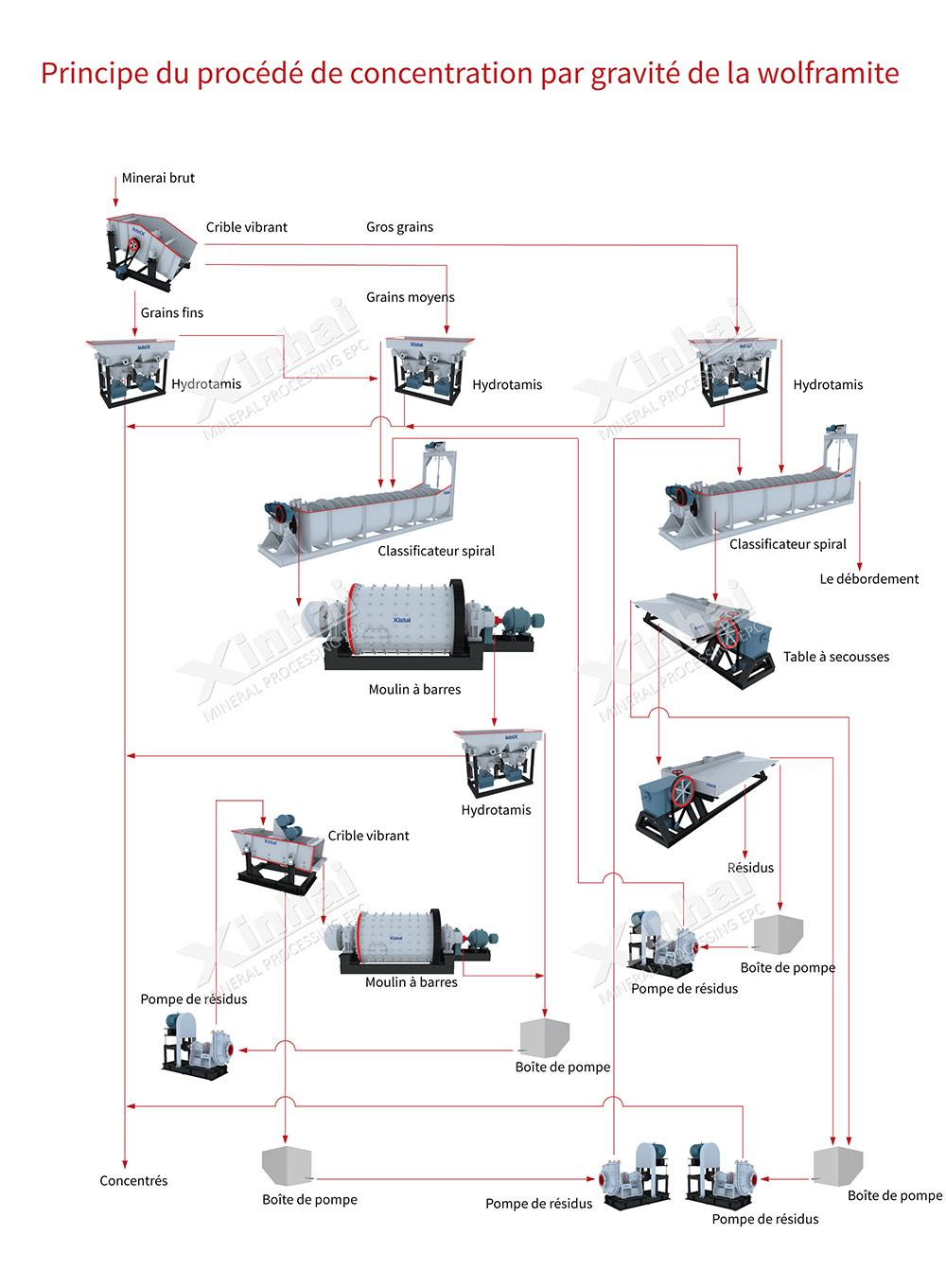 Processo de seleção de Volframite