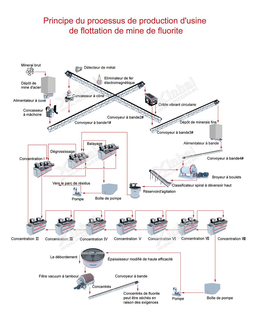 Processo de flotação de minério de fluorita