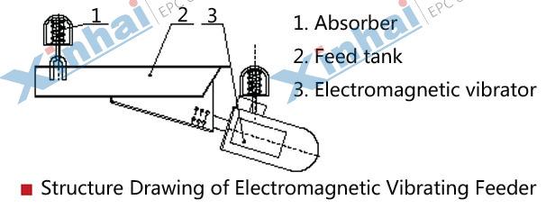Alimentador vibratório eletromagnético