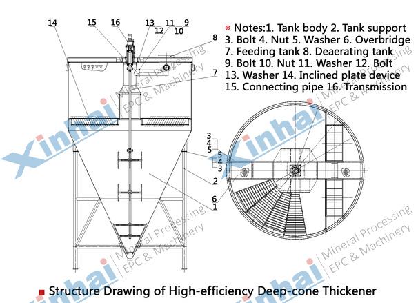 Concentrador eficiente de cone profundo