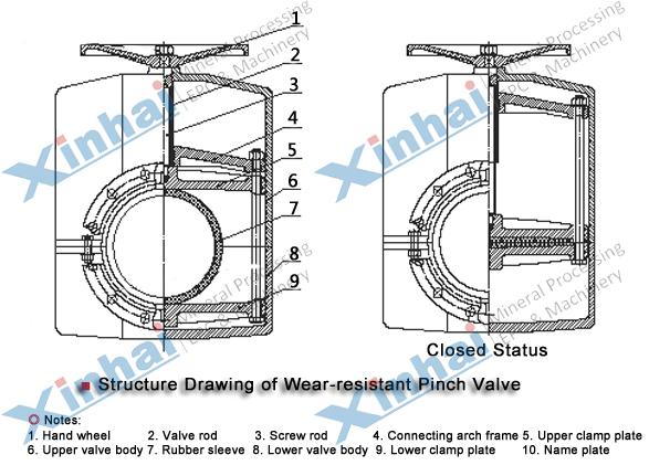 Válvula de manga flexível