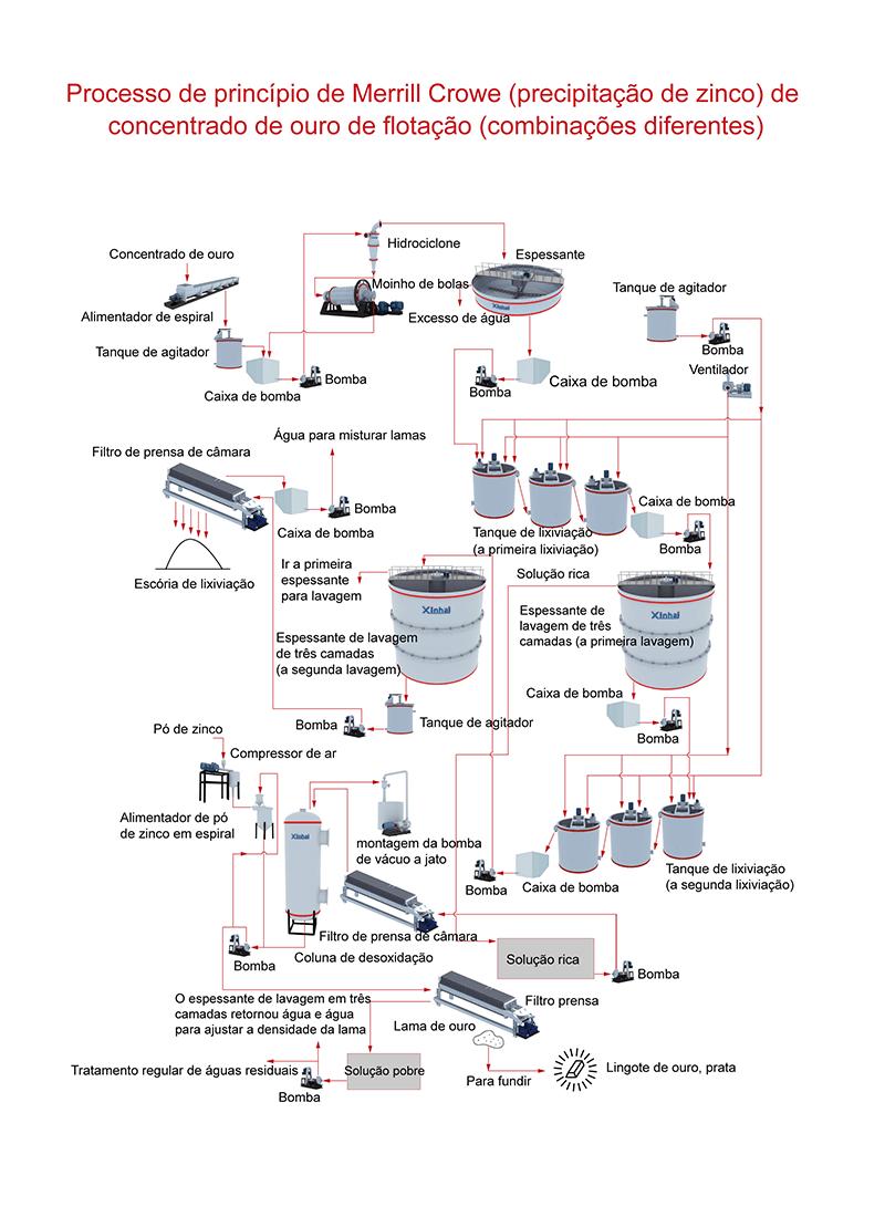 Processo de Lixiviação de Cianeto de Ouro